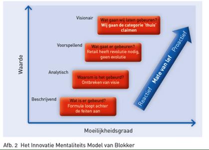 Het innovatie Mentaliteits Model van Blokker