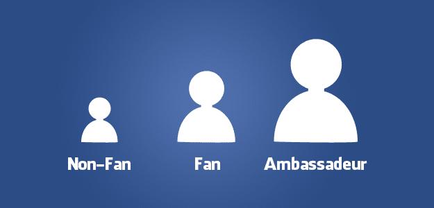 Ambassadeurs creeëren