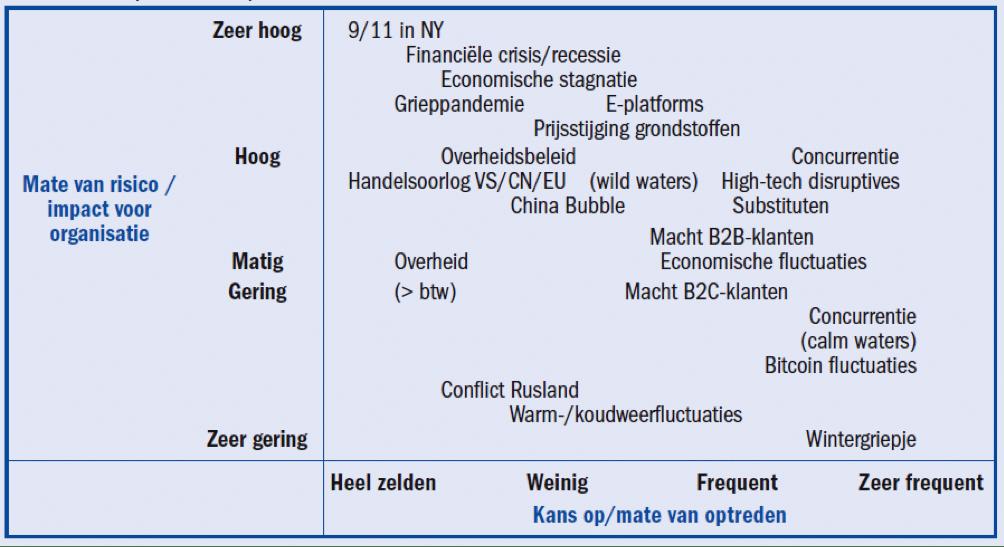 Tabel: Impact en frequentie van risico-factoren.