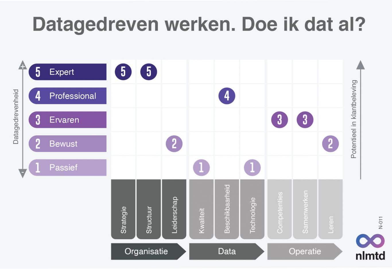 data science aanpak