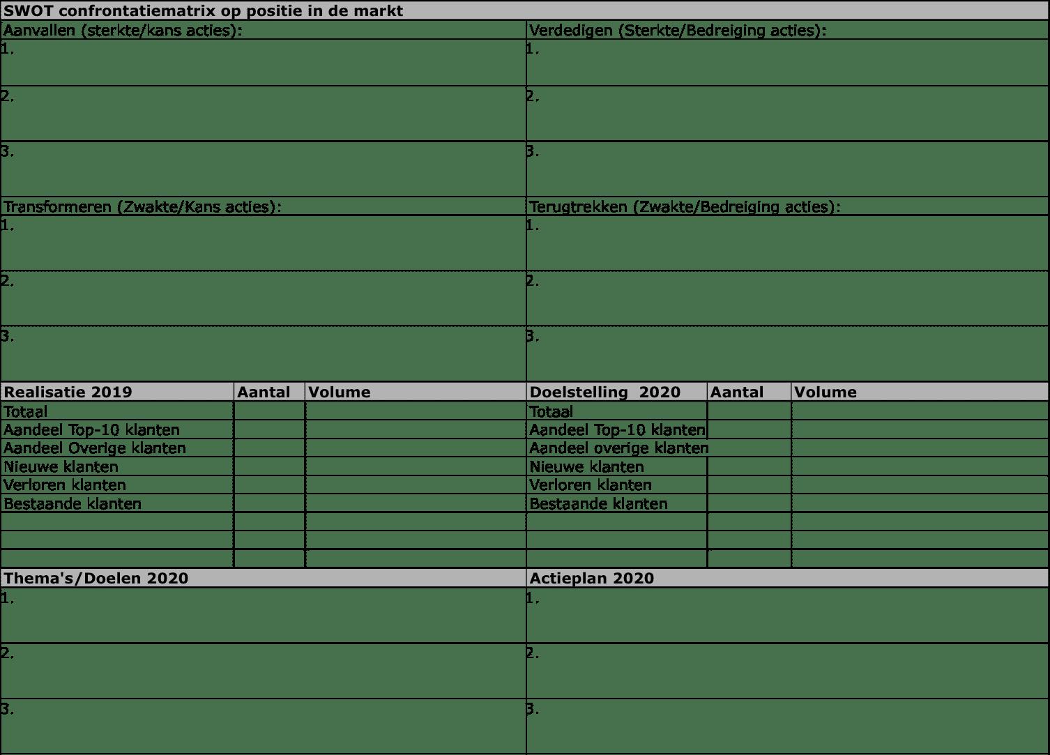 Swot analyse jaarplan